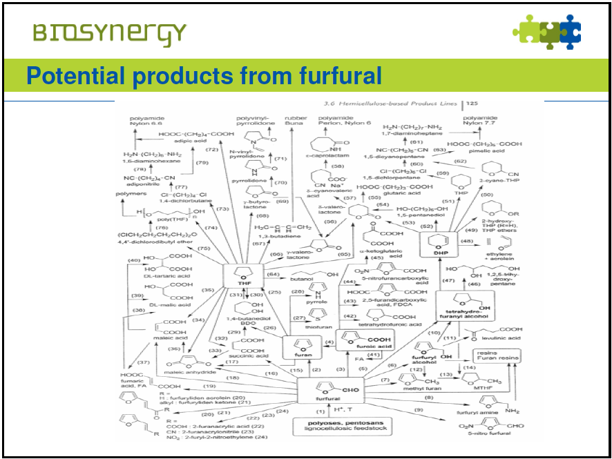 Furfural and its many By-products