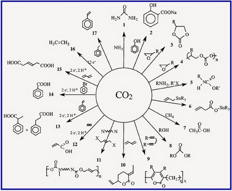 CO2-based chemicals business case
